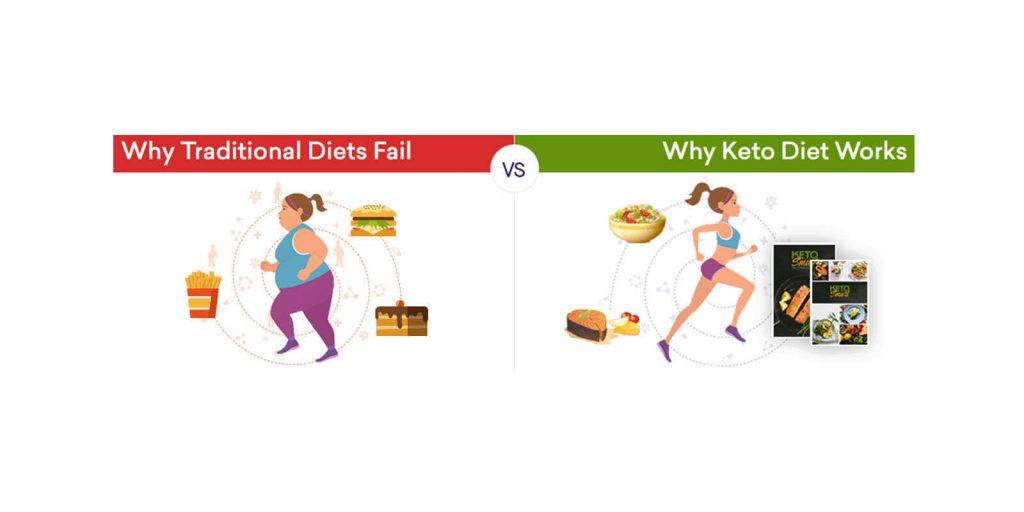 Keto Smart Keto Diet Works